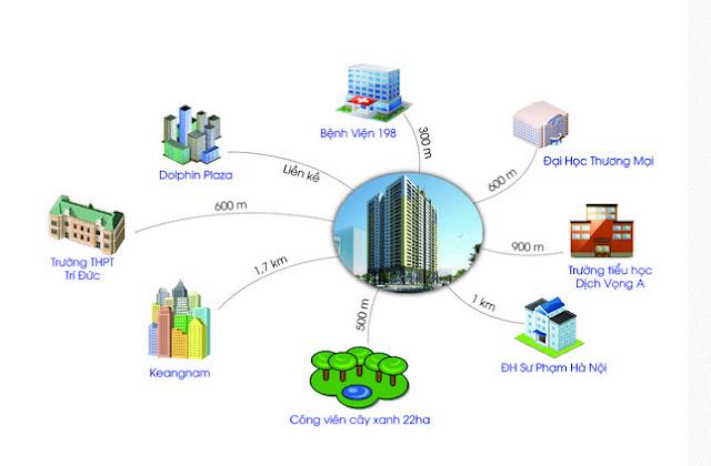 Liên kết khu vực dự án Mỹ Đình Plaza 2