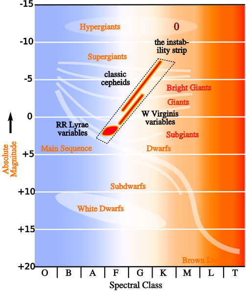 S Sun Layers Diagram Holden Wb One Tonner Wiring Stellar Planet: Astronomy And The Seven Dwarfs