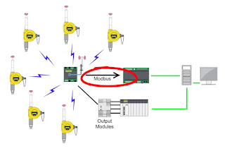 Wireless Process Control Instrumentation