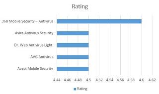 Urutan nilai dari tertinggi ke terendah Daftar Antivirus Gratis Terbaik Untuk Android berdasarkan jumlah rating