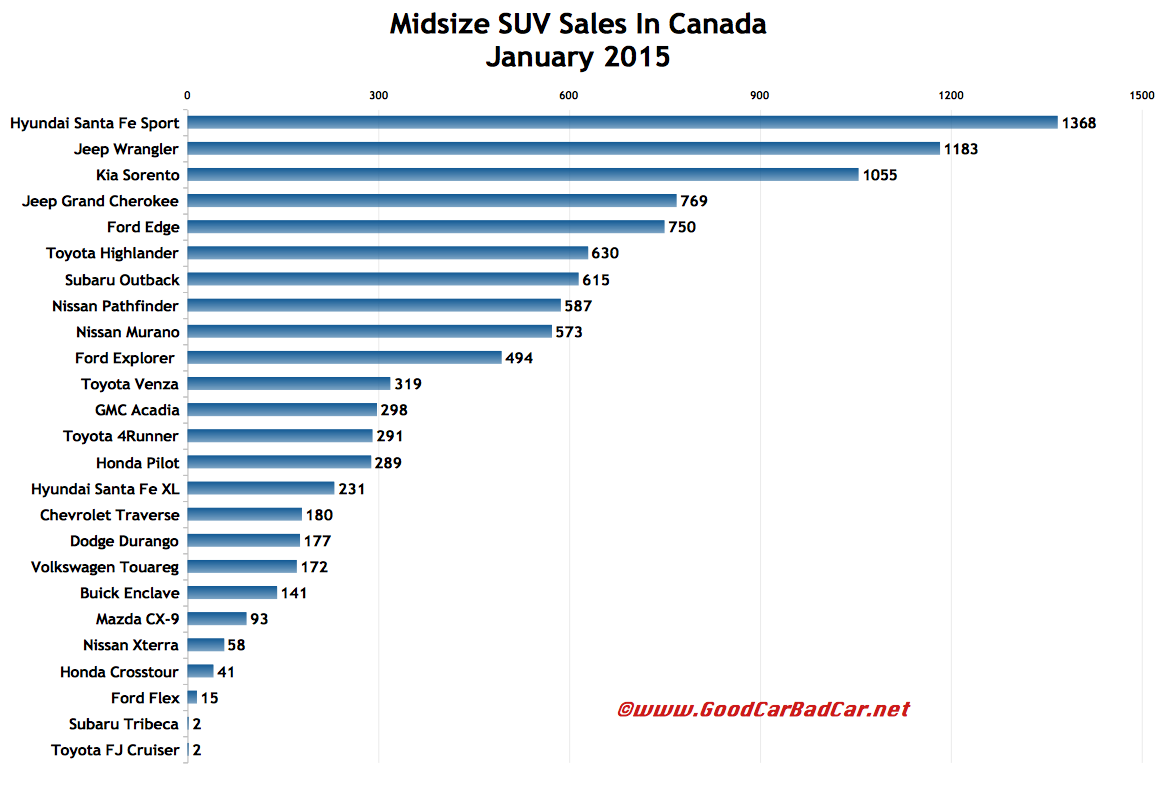 Canada midsize SUV crossover sales chart January 2015