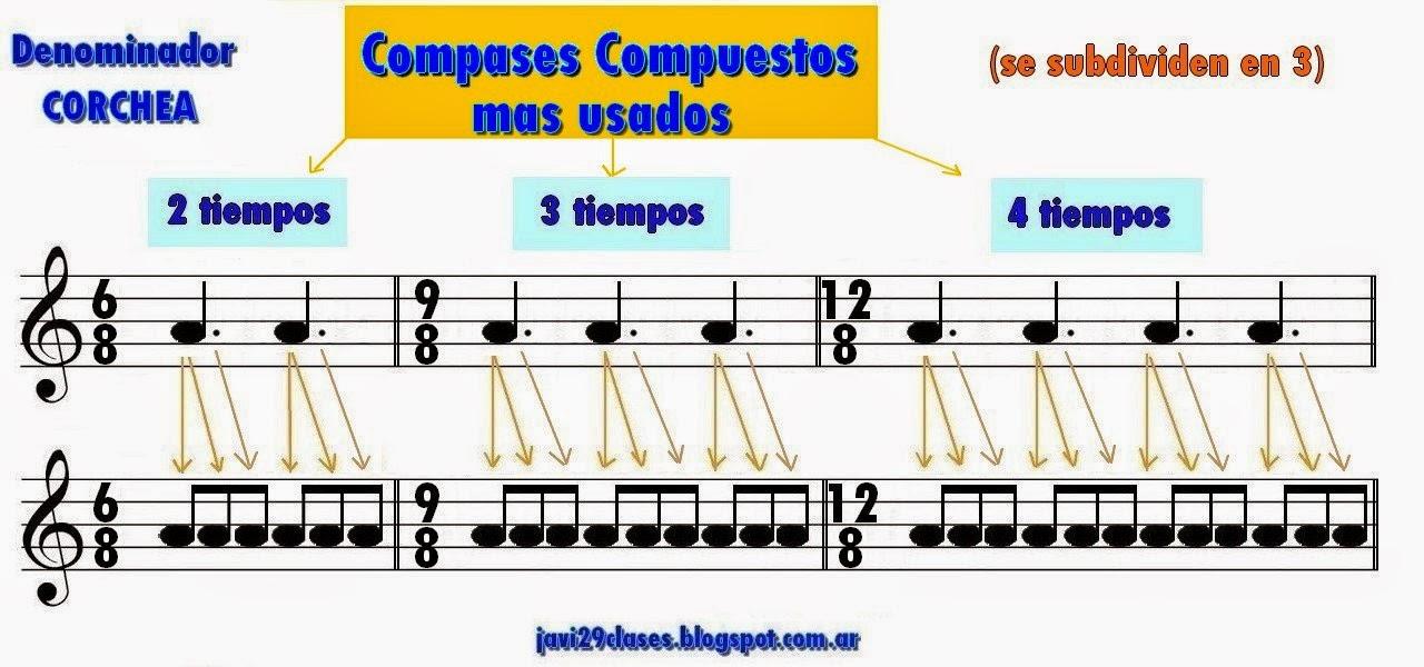 compases 6/8  9/8 y 12/8