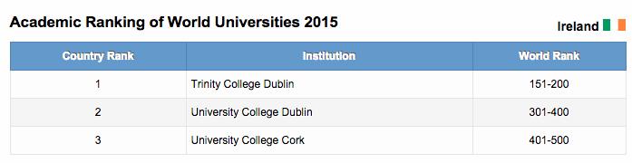 True Economics: 15/8/15: Irish Universities: None in Top 100