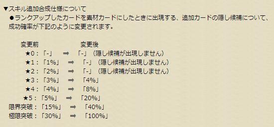 ★1:「1%」 ⇒ 「-」
