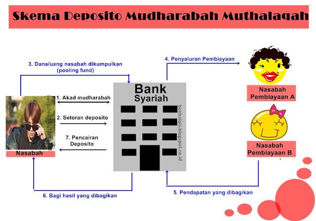 Skema Deposito Mudharabah Muthalaqah