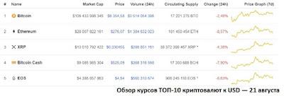 Обзор курсов ТОП-10 криптовалют к USD — 21 августа 2018