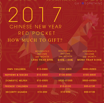 Source: Gift Something blog post. Survey results for monetary gifts during Chinese New Year in Hong Kong. Values are in Hong Kong dollars.