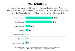 debate, Donald Trump, Hillary clinton