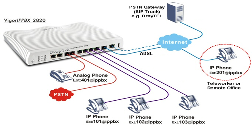 Best Voip Service >> Best Voip Service For Business In Los Angeles Call 1 888