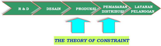 The cost life cycle