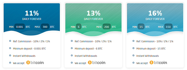 HYIP Bitcoin Daily Forever - Bitday [Not Paying] - Doubler and HYIP Bitcoin