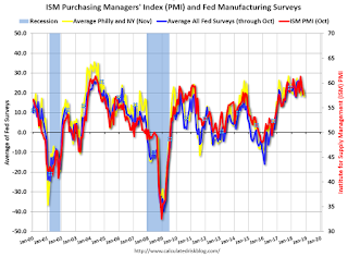 "Earlier: NY Fed Mfg ""Solid"", Philly Fed Mfg ""Slowed"" in November"