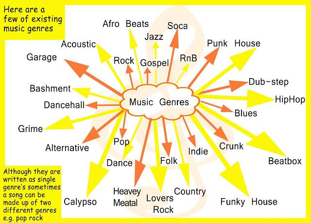 Muzički žanrovi