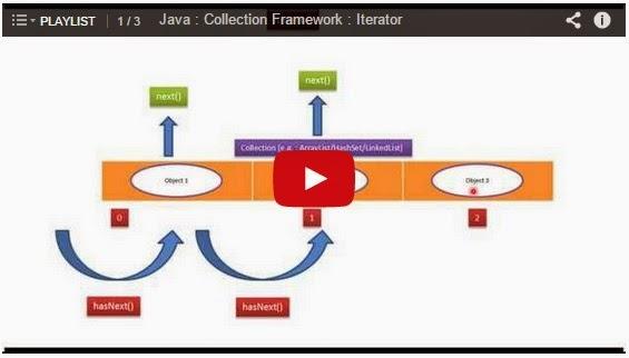 JAVA EE: Java : Collection : LinkedList : Iterator - Playlist
