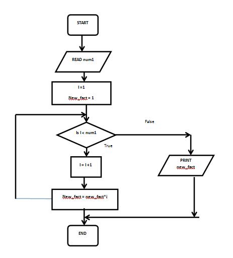 Sayid bukhari memahami arti simbol flowchat flow chart atau diagram alir telah dikenal luas dan umum digunakan untuk menggambarkan alur proses atau langkah langkah secara berurutan ccuart Image collections