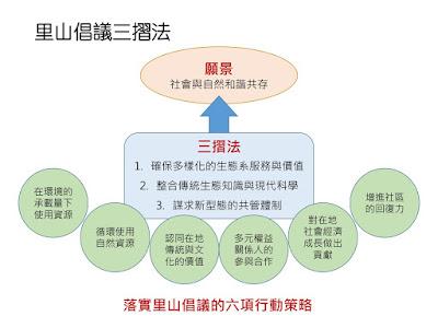 一個願景,三個方法,六項行動