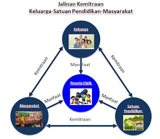 Peran Keluarga dalam Pembelajaran Siswa Pola Kemitraan Sekolah