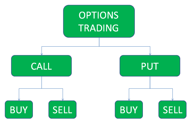 Types of options trades