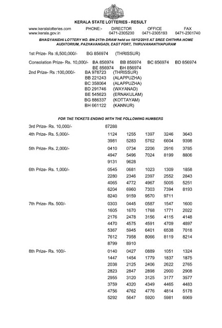 Official result of Kerala lottery Bhagyanidhi (BN-217) on 18/12/2015