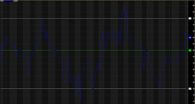 In Sync Index Overbought Oversold Level