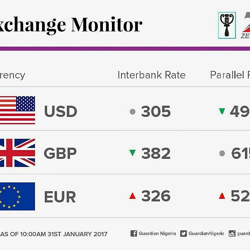 Euro Exchange Rate In Nigeria Today « Login - Binary Options