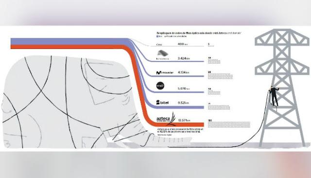 red dorsal nacional de fibra óptica