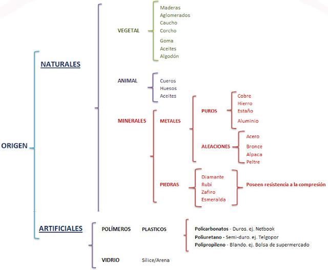 Materiales educaci n tecnol gica - Inmobiliaria origen ...