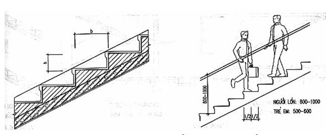 Quan hệ giữa chiều rộng b và chiều cao h