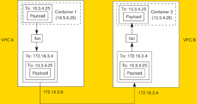 Container-to-Container Networking: The Bits have Hit the Fan