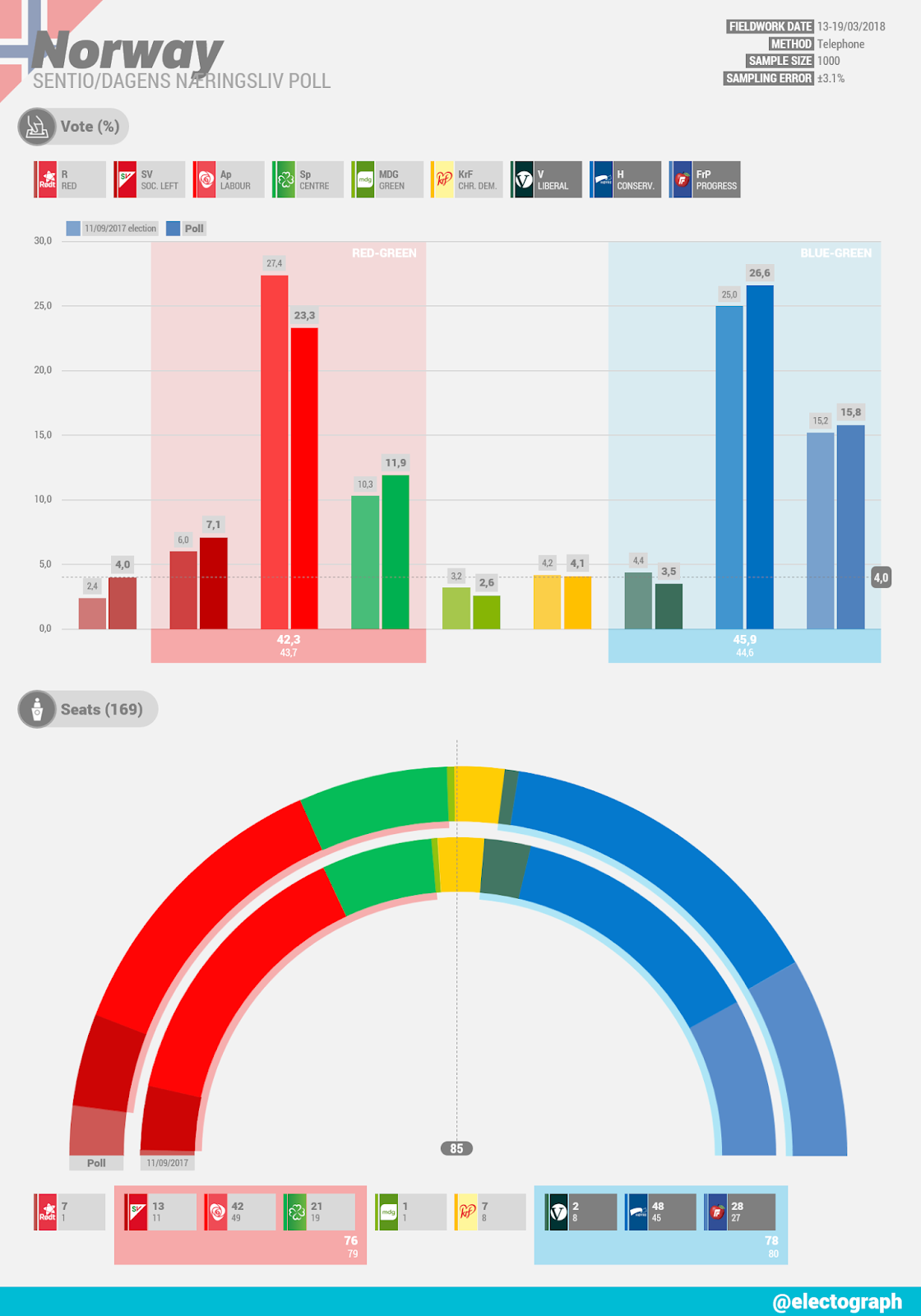 NORWAY Sentio poll for Dagens Næringsliv, March 2018