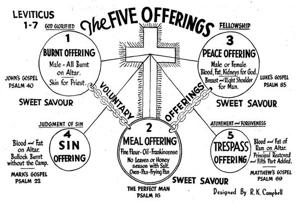 Tithing Is Not For New Testament Christians!
