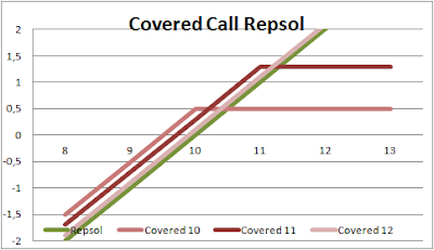 covered call con diferentes strikes sobre Repsol