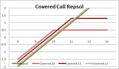covered call con diferentes strikes sobre Repsol