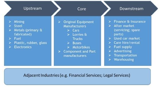 Automotive Industry Value Chain | AUTOMOTIVE