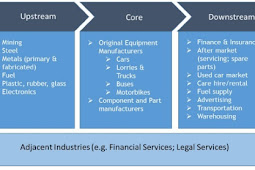 Download Automotive Industry Value Chain Gif