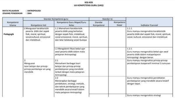 Kisi-Kisi UKG Antropologi SMA/ MA PDF