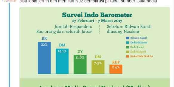 RK Klaim Dukungan NasDem Bikin Popularitasnya Naik Meroket