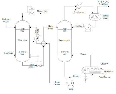 Cement Process Flow Diagram Woofer Wiring Sheets: Amine Gas Treatment With ...