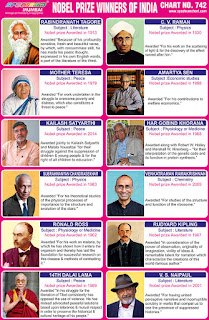 Chart contains images of Nobel Prize winners from India & from Indian origins