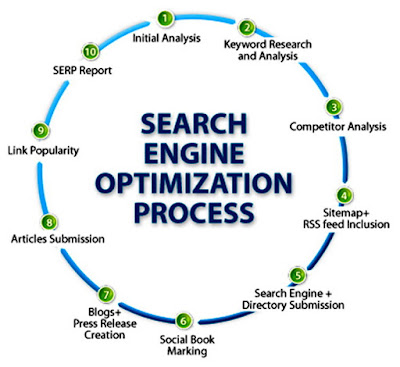 White hat search engine optimization