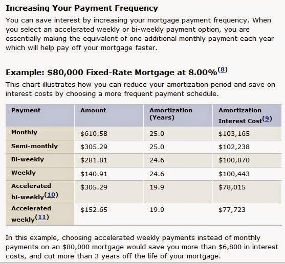 bi weekly mortgage calculator plus extra payments