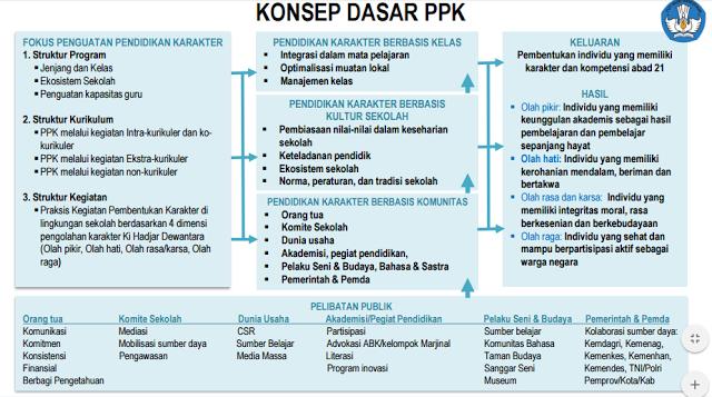 konsep dasar ppk