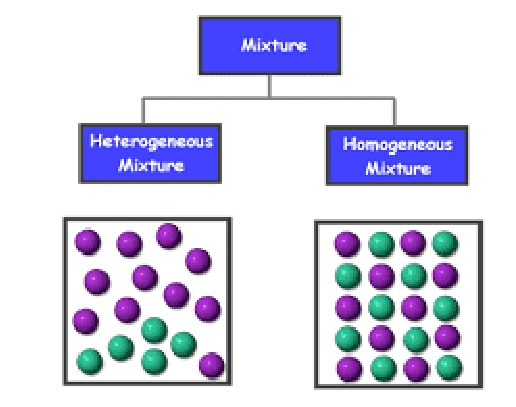 homogeneous solutions science lesson plan pdf