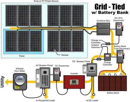 Grid Tied Solar System with Battery Bank  Electrical Blog