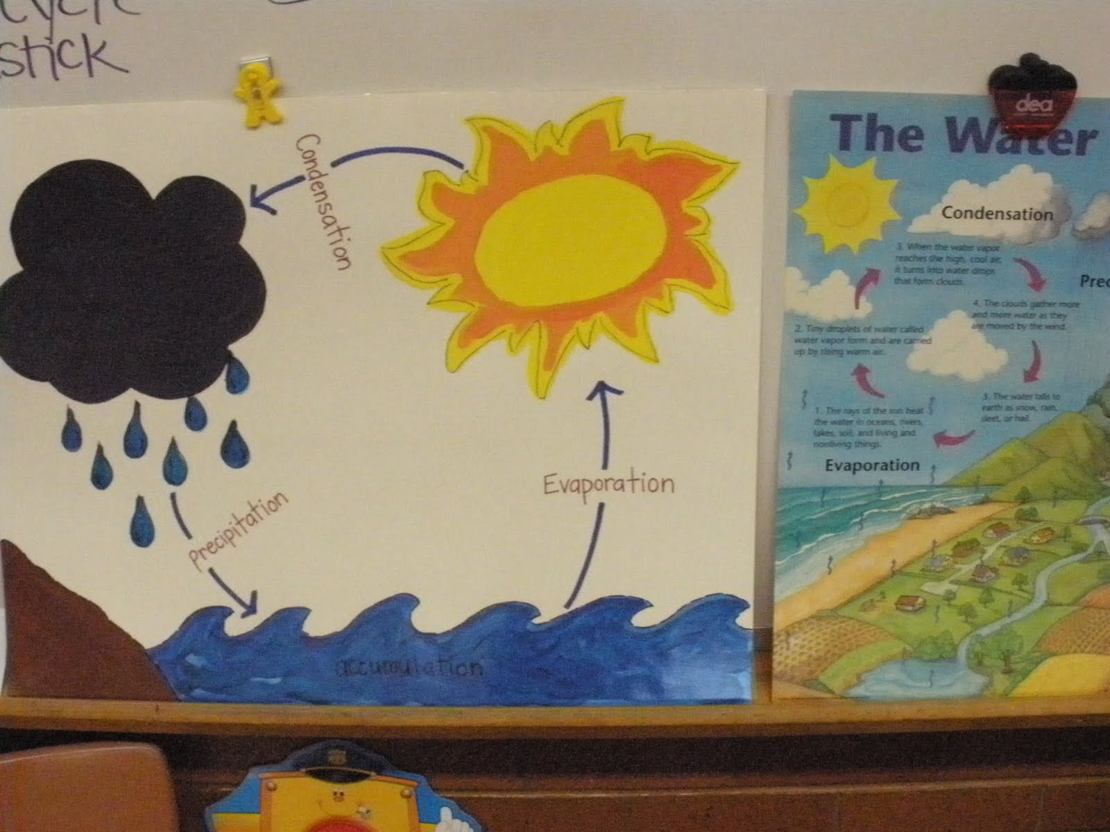 The Art Of Teaching A Kindergarten Blog The Water Cycle