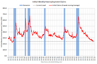 Weekly Initial Unemployment Claims increase to 258,000