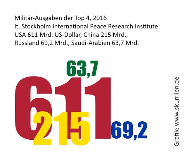 Miltär, Ausgaben, USA, China, Russland, Saudi-Arabien, Friedensforschung, Milliarden, Waffen