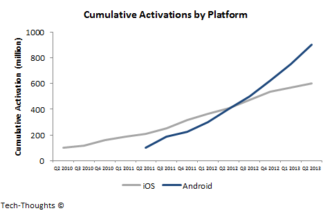 Cumulative Activations by Platform