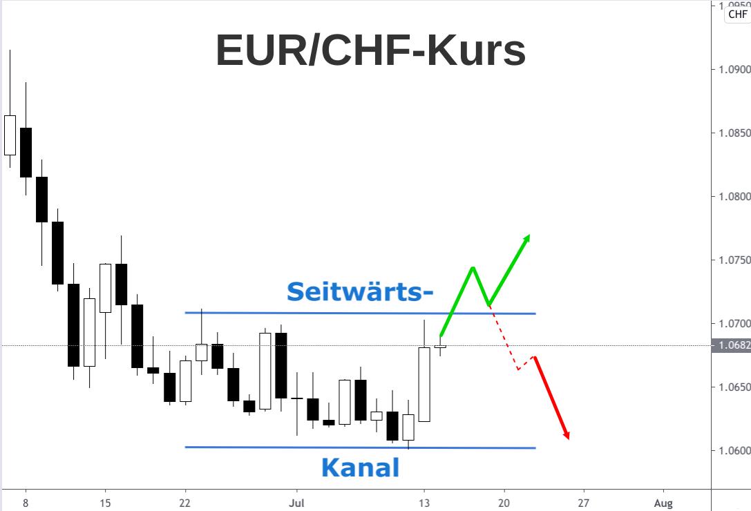 Euro-Franken-Kurs Kerzenchart (Daily): Seitwärtsbewegung und Ausbruch-Szenarien