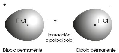 Fuerzas De Atracci N Intermolecular
